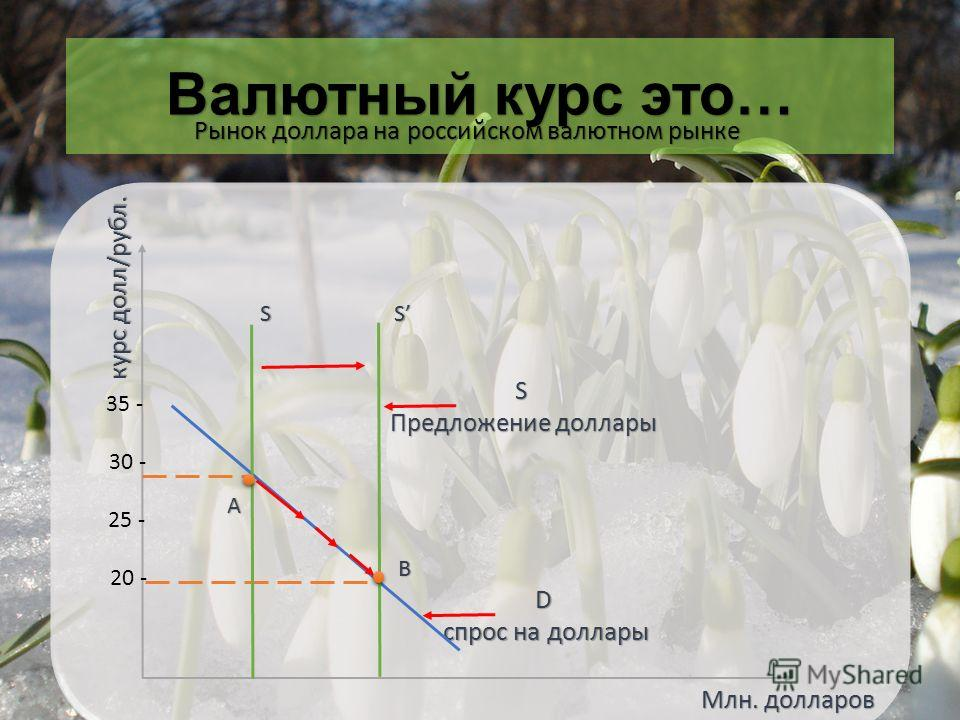 Валютный курс это… Млн. долларов D спрос на доллары S Предложение доллары Рынок доллара на российском валютном рынке S S A B курс долл/рубл. 20 - 25 - 30 - 35 -