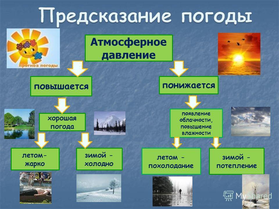 Атмосферное давление повышается понижается летом- жарко зимой - холодно хорошая погода появление облачности, повышение влажности летом - похолодание зимой - потепление