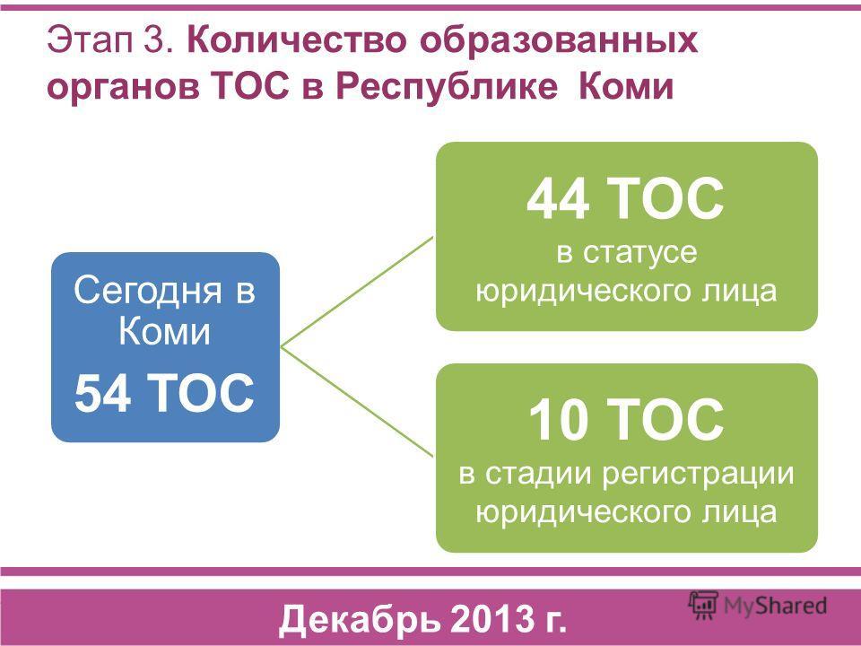 Сегодня в Коми 54 ТОС 44 ТОС в статусе юридического лица 10 ТОС в стадии регистрации юридического лица Этап 3. Количество образованных органов ТОС в Республике Коми Декабрь 2013 г.