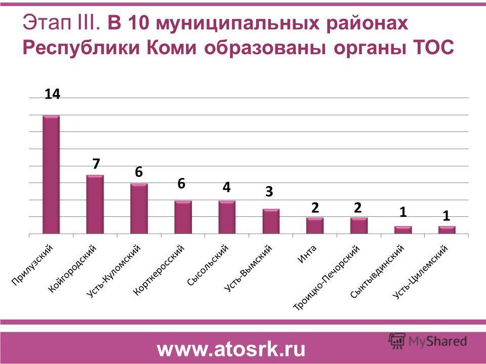 Этап III. В 10 муниципальных районах Республики Коми образованы органы ТОС www.atosrk.ru