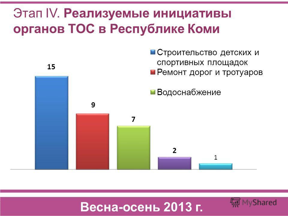 Этап IV. Реализуемые инициативы органов ТОС в Республике Коми Весна-осень 2013 г.