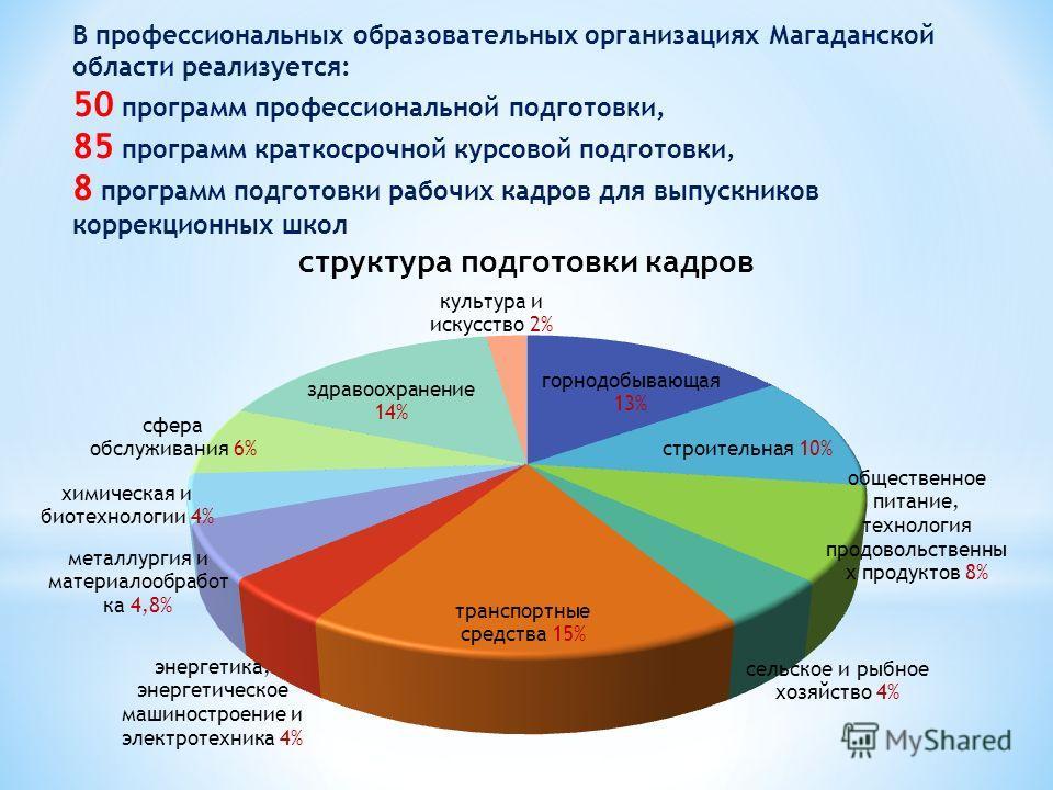 В профессиональных образовательных организациях Магаданской области реализуется: 50 программ профессиональной подготовки, 85 программ краткосрочной курсовой подготовки, 8 программ подготовки рабочих кадров для выпускников коррекционных школ