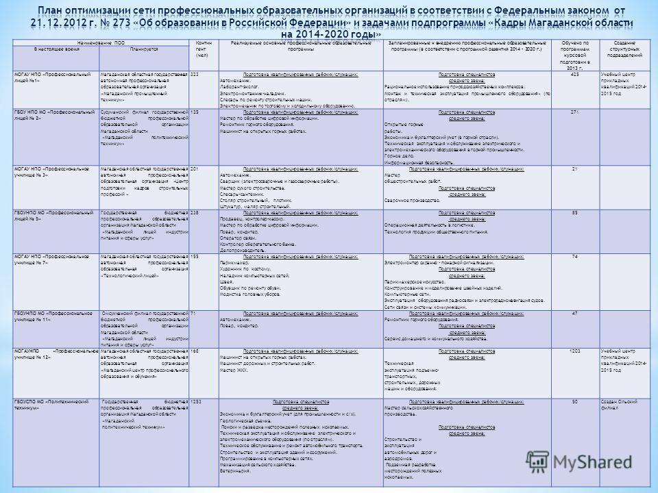 Наименование ПОО Контин гент (чел) Реализуемые основные профессиональные образовательные программы Запланированные к внедрению профессиональные образовательные программы (в соответствии с программой развития 2014 - 2020 г.) Обучено по программам курс