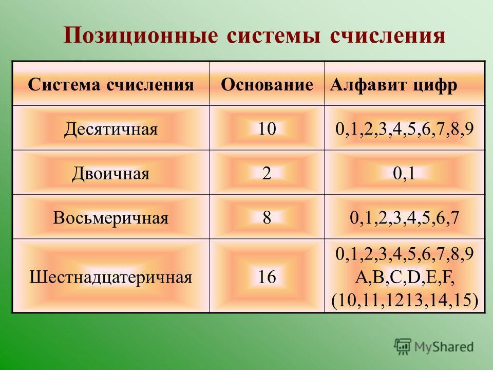 Позиционные системы счисления Значение каждой цифры зависит от ее позиции. Примеры: 10-ая система счисления; 2-ая система счисления; 8-ая система счисления; 16-ая система счисления.