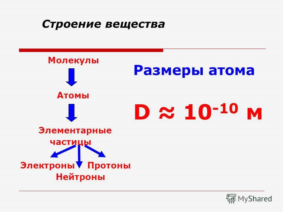 Строение вещества Молекулы Атомы Элементарные частицы Электроны Протоны Нейтроны Размеры атома D 10 -10 м