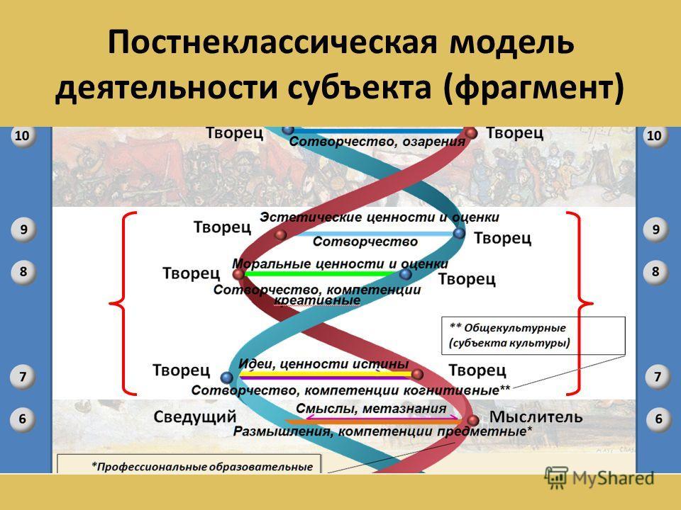 Постнеклассическая модель деятельности субъекта (фрагмент)