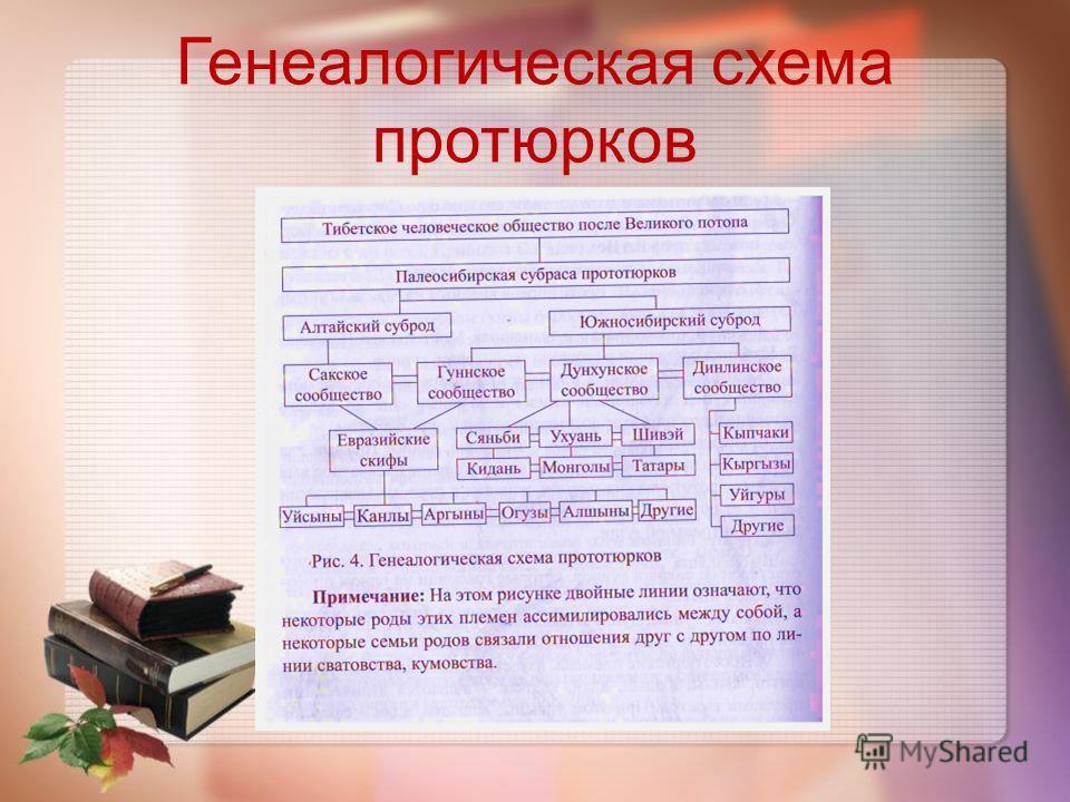 Генеалогическая схема протюрков