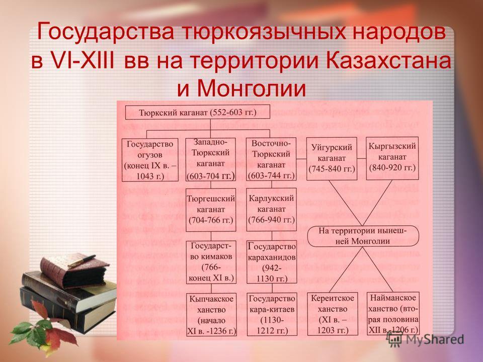 Государства тюркоязычных народов в VI-XIII вв на территории Казахстана и Монголии