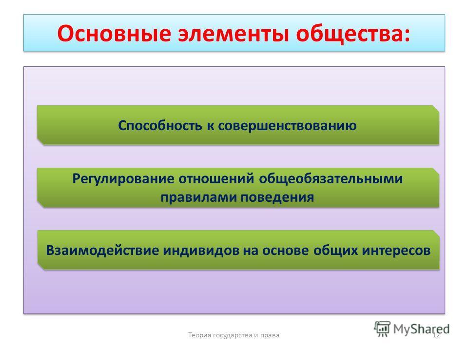 Основные элементы общества: Теория государства и права 12 Способность к совершенствованию Регулирование отношений общеобязательными правилами поведения Взаимодействие индивидов на основе общих интересов