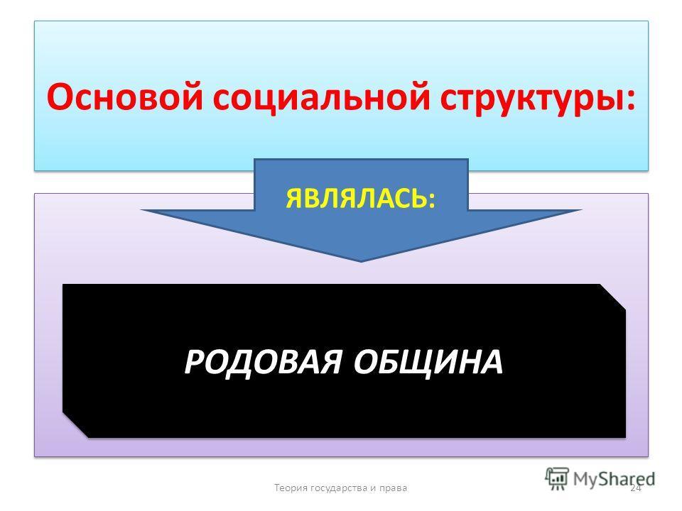 Основой социальной структуры: Теория государства и права 24 ЯВЛЯЛАСЬ: РОДОВАЯ ОБЩИНА
