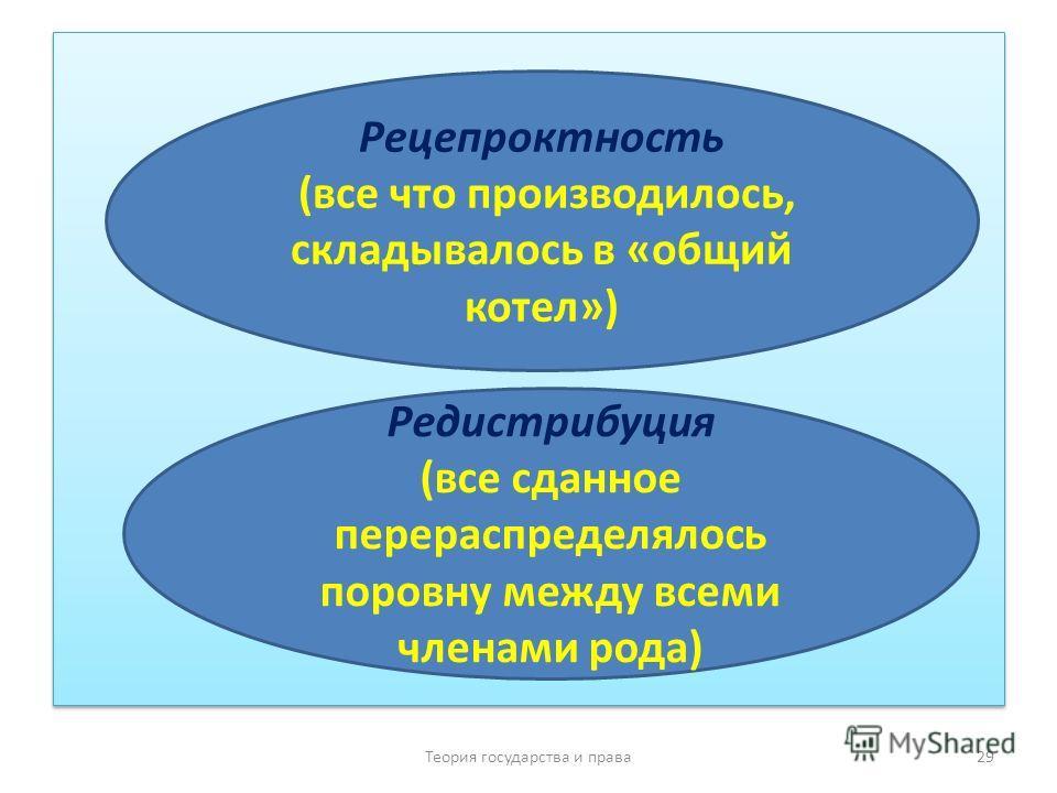 Теория государства и права 29 Рецепроктность (все что производилось, складывалось в «общий котел») Редистрибуция (все сданное перераспределялось поровну между всеми членами рода)