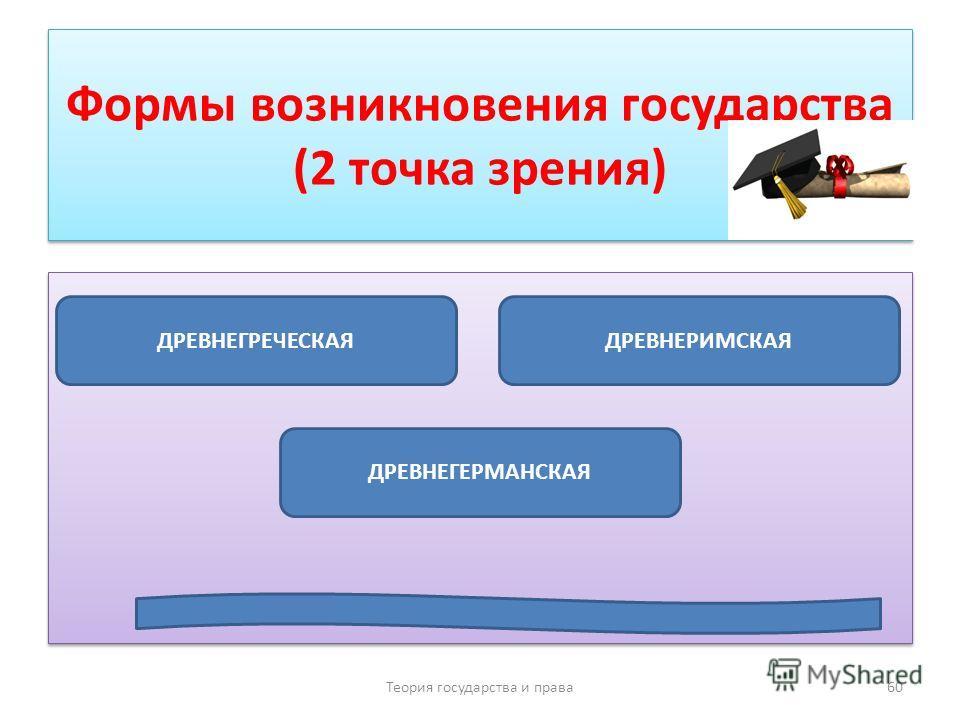 Формы возникновения государства (2 точка зрения) Теория государства и права 60 ДРЕВНЕГРЕЧЕСКАЯ ДРЕВНЕГЕРМАНСКАЯ ДРЕВНЕРИМСКАЯ