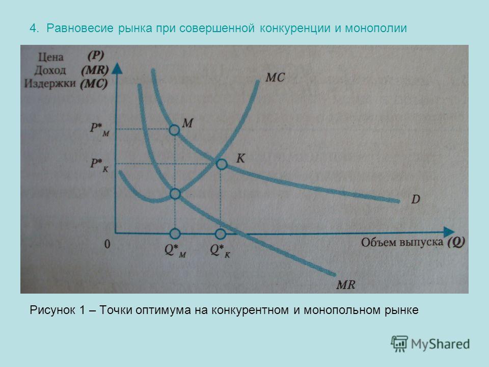 4. Равновесие рынка при совершенной конкуренции и монополии Рисунок 1 – Точки оптимума на конкурентном и монопольном рынке