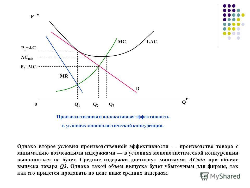 Р Р 1 =AC Q1Q1 Q D MR MC Производственная и аллокативная эффективность в условиях монополистической конкуренции. 0 AC min LAC Р 2 =МC Q2Q2 Q3Q3 Однако второе условия производственной эффективности производство товара с минимально возможными издержкам