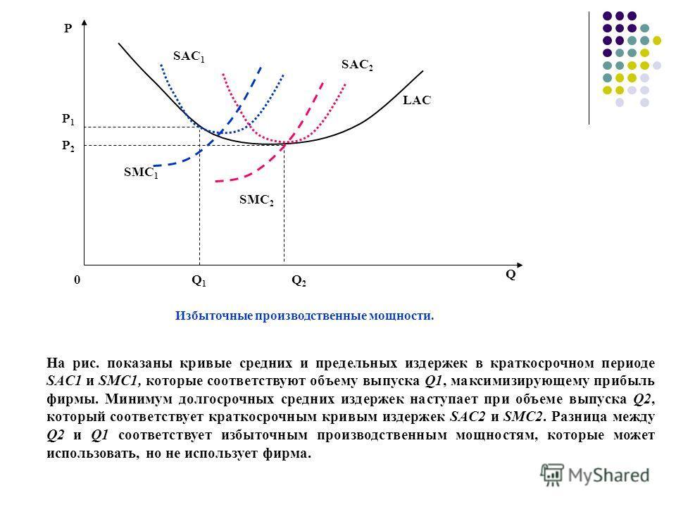 Р Р1Р1 Q1Q1 Q SMC 1 Избыточные производственные мощности. 0 LAC Q2Q2 SAC 1 SAC 2 SMC 2 Р2Р2 На рис. показаны кривые средних и предельных издержек в краткосрочном периоде SAC1 и SMC1, которые соответствуют объему выпуска Q1, максимизирующему прибыль ф