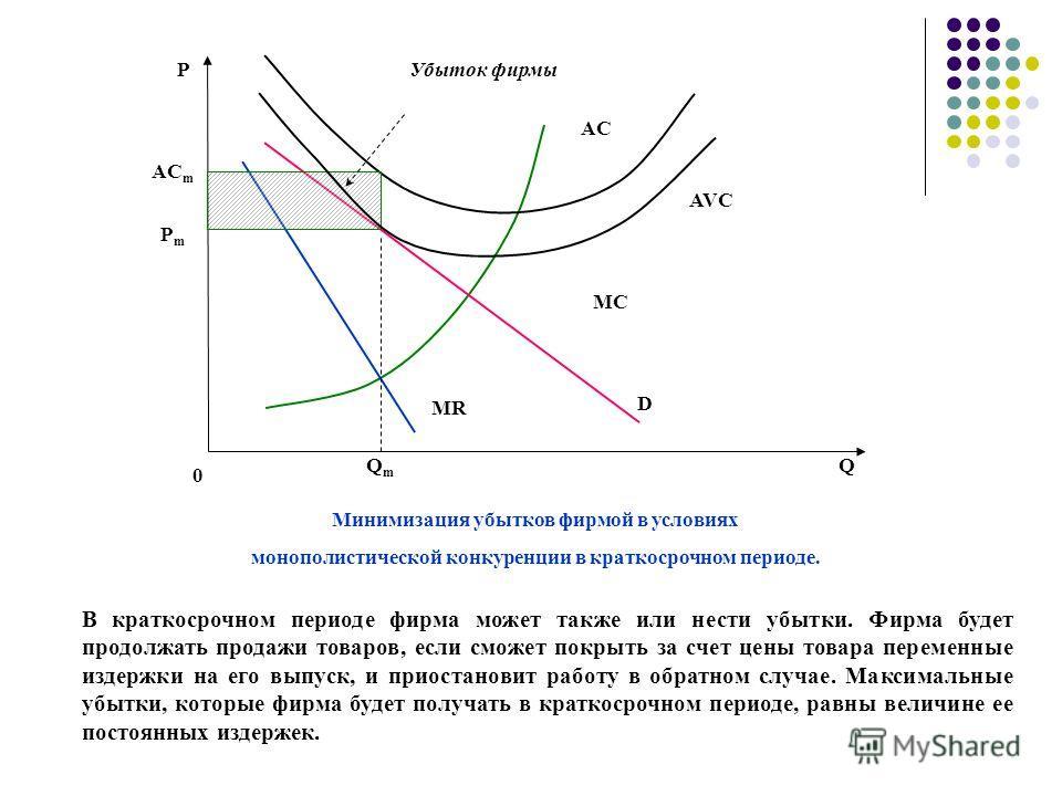 Р РmРm QmQm Q D MR MC AC Минимизация убытков фирмой в условиях монополистической конкуренции в краткосрочном периоде. 0 AC m Убыток фирмы AVC В краткосрочном периоде фирма может также или нести убытки. Фирма будет продолжать продажи товаров, если смо