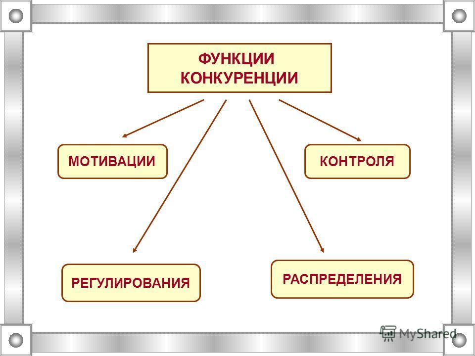 ФУНКЦИИ КОНКУРЕНЦИИ РЕГУЛИРОВАНИЯ РАСПРЕДЕЛЕНИЯ МОТИВАЦИИКОНТРОЛЯ
