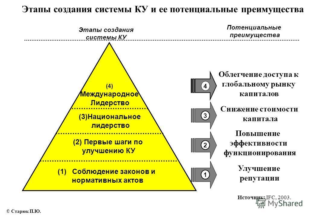 Этапы создания системы КУ и ее потенциальные преимущества (1) (1)Соблюдение законов и нормативных актов (2) Первые шаги по улучшению КУ (3)Национальное лидерство (4) Международное Лидерство 2 3 4 1 Этапы создания системы КУ Потенциальные преимущества
