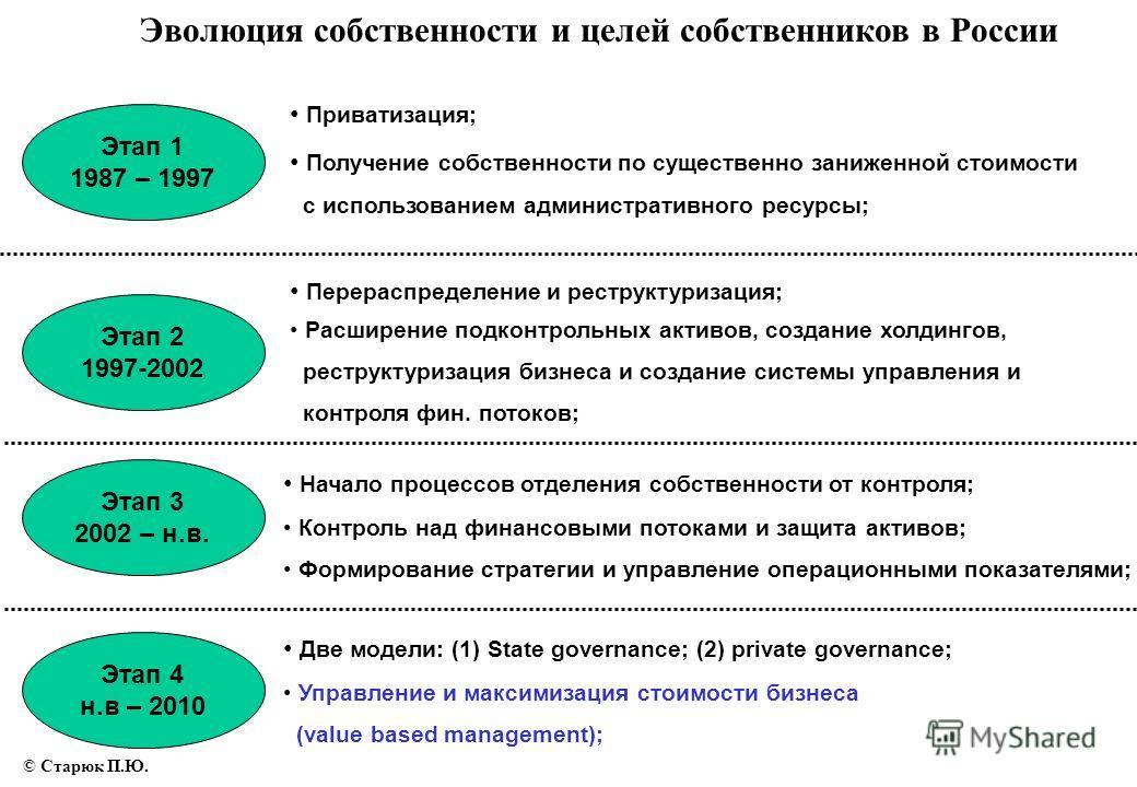 Этап 1 1987 – 1997 Этап 2 1997-2002 Этап 3 2002 – н.в. Этап 4 н.в – 2010 Эволюция собственности и целей собственников в России Приватизация; Получение собственности по существенно заниженной стоимости с использованием административного ресурсы; Перер