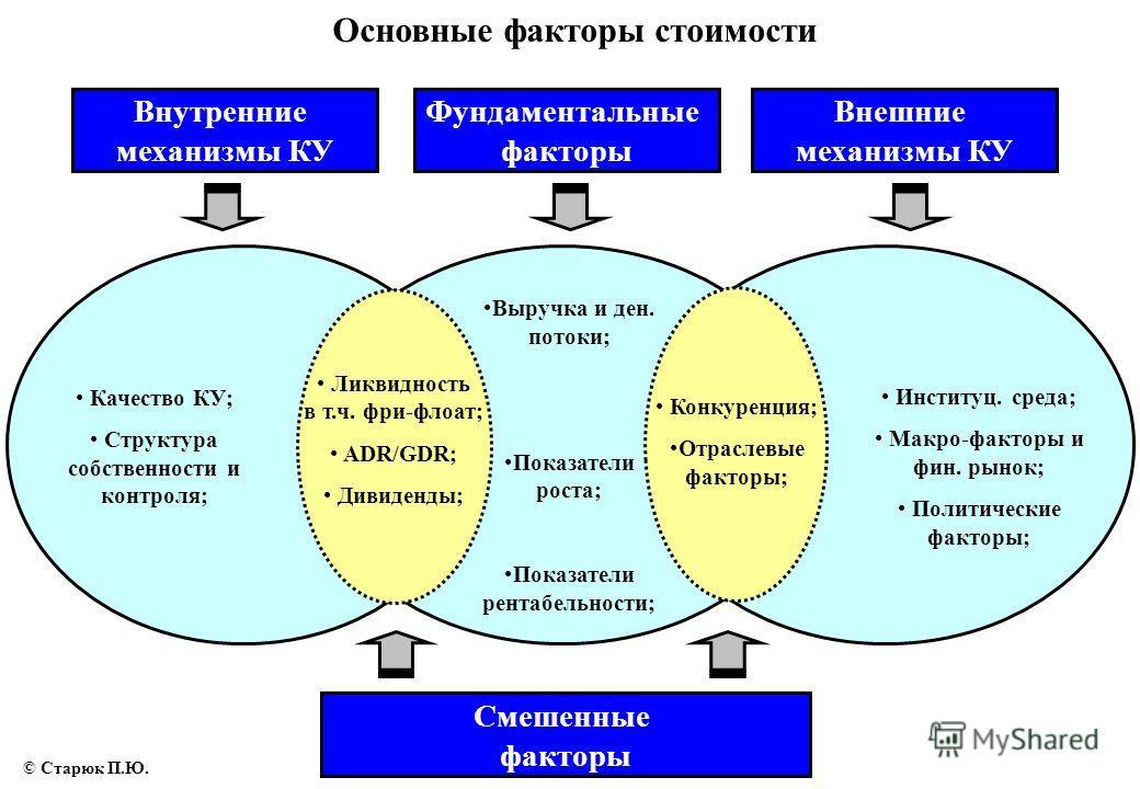 Внутренние механизмы КУ Фундаментальные факторы Внешние механизмы КУ Смешенные факторы Выручка и ден. потоки; Показатели роста; Показатели рентабельности; Конкуренция; Отраслевые факторы; Качество КУ; Структура собственности и контроля; Ликвидность в