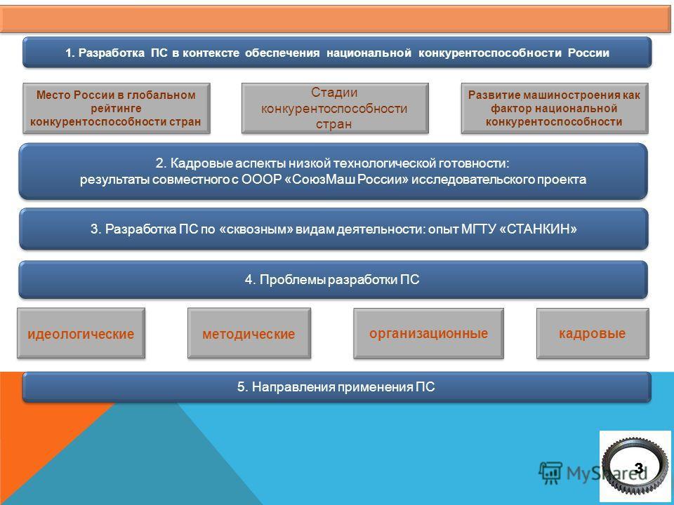 3 3 Место России в глобальном рейтинге конкурентоспособности стран кадровые организационные методические идеологические Стадии конкурентоспособности стран Развитие машиностроения как фактор национальной конкурентоспособности 1. Разработка ПС в контек