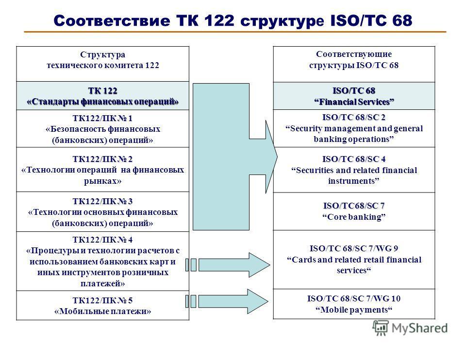 Соответствие ТК 122 структур е ISO/TC 68 Структура технического комитета 122 ТК 122 «Стандарты финансовых операций» ТК122/ПК 1 «Безопасность финансовых (банковских) операций» ТК122/ПК 2 «Технологии операций на финансовых рынках» ТК122/ПК 3 «Технологи