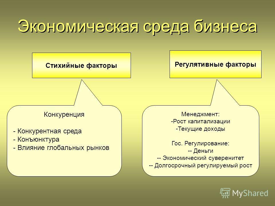 Экономическая среда бизнеса Стихийные факторы Регулятивные факторы Конкуренция - Конкурентная среда - Конъюнктура - Влияние глобальных рынков Менеджмент: -Рост капитализации -Текущие доходы Гос. Регулирование: -- Деньги -- Экономический суверенитет -