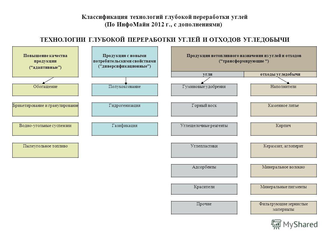Классификация технологий глубокой переработки углей (По Инфо Майн 2012 г., с дополнениями) ТЕХНОЛОГИИ ГЛУБОКОЙ ПЕРЕРАБОТКИ УГЛЕЙ И ОТХОДОВ УГЛЕДОБЫЧИ Повышение качества продукции (адаптивные) Продукция с новыми потребительскими свойствами (