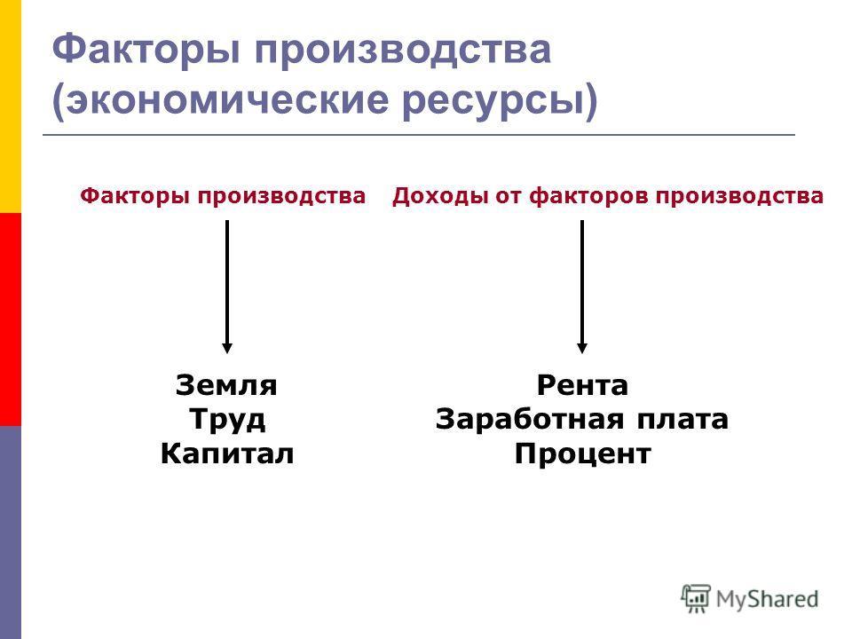 Факторы производства (экономические ресурсы) Факторы производства Доходы от факторов производства Земля Труд Капитал Рента Заработная плата Процент