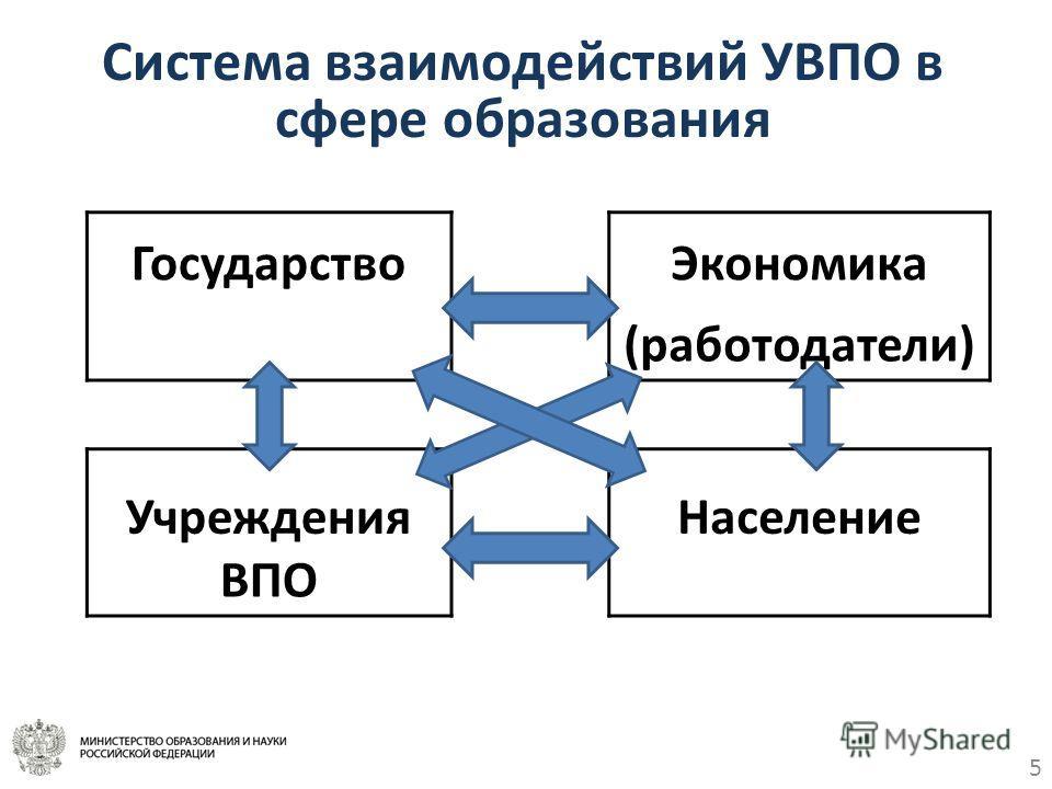 5 Система взаимодействий УВПО в сфере образования Государство Экономика (работодатели) Учреждения Население ВПО