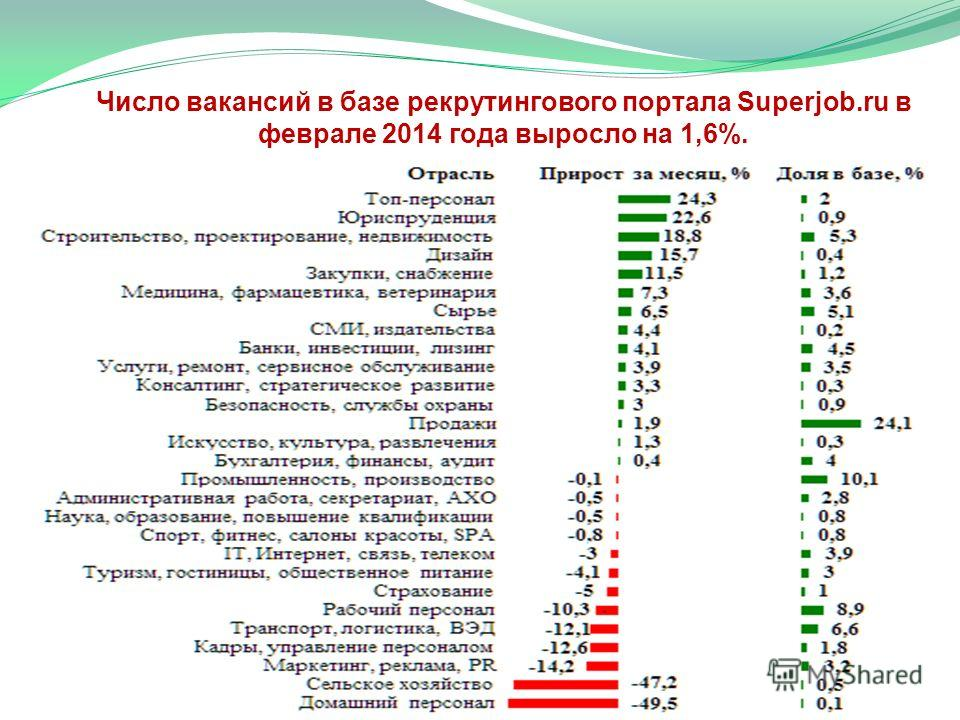 Число вакансий в базе рекрутингового портала Superjob.ru в феврале 2014 года выросло на 1,6%. 11