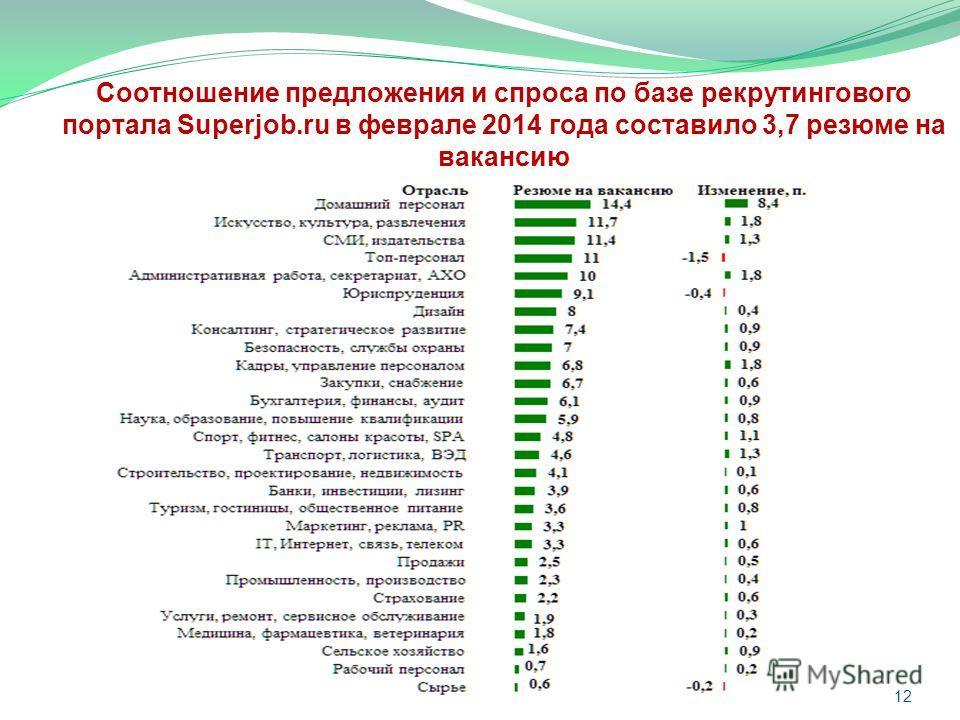 Соотношение предложения и спроса по базе рекрутингового портала Superjob.ru в феврале 2014 года составило 3,7 резюме на вакансию 12