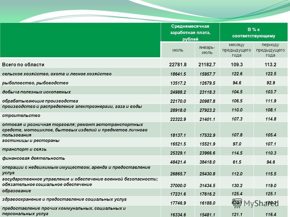 ЧЕЛ. Среднемесячная заработная плата, рублей В % к соответствующему июль январь- июль месяцу предыдущего года периоду предыдущего года Всего по области 22781.821182.7109.3113.2 сельское хозяйство, охота и лесное хозяйство 18641.515957.7 122.6122.5 ры