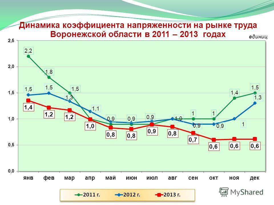 Динамика коэффициента напряженности на рынке труда Воронежской области в 2011 – 2013 годах единиц