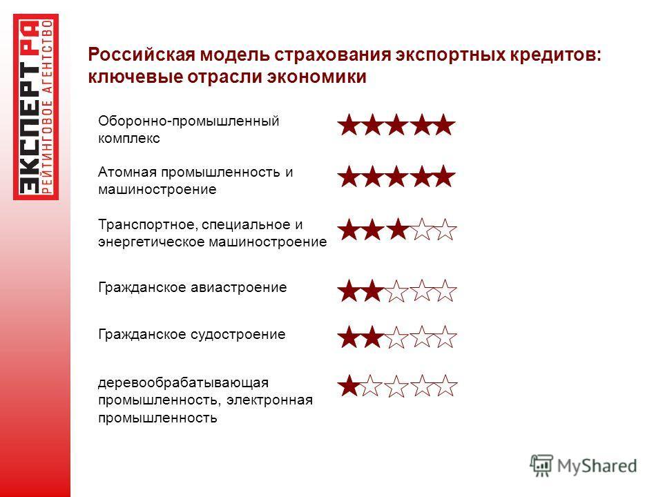 Российская модель страхования экспортных кредитов: ключевые отрасли экономики Оборонно-промышленный комплекс Атомная промышленность и машиностроение Транспортное, специальное и энергетическое машиностроение Гражданское авиастроение Гражданское судост
