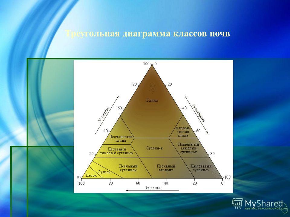 Треугольная диаграмма классов почв