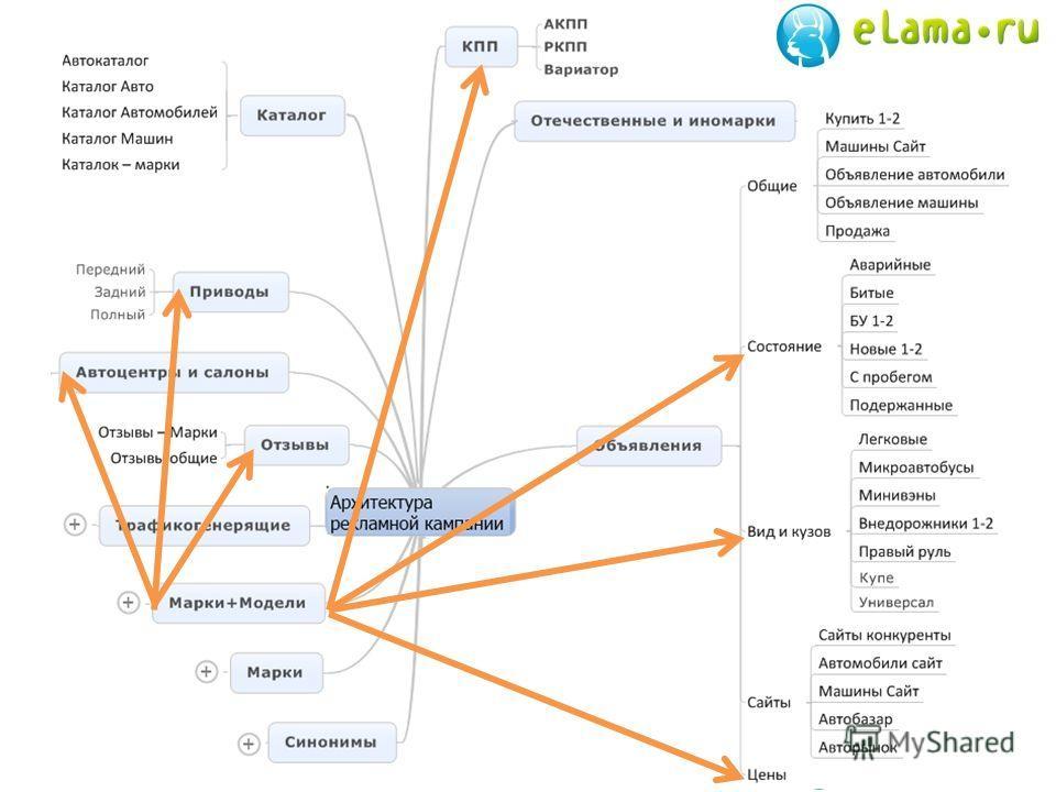 Структура запросов 14
