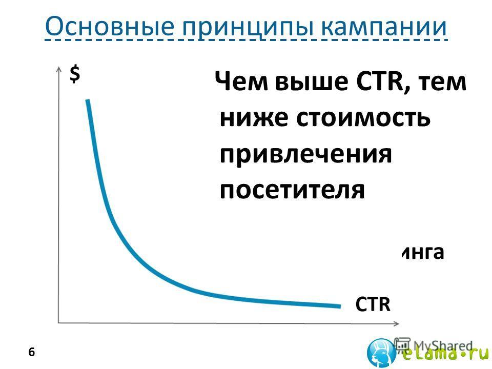 Основные принципы кампании Ручной и автоматический подбор запросов по тематике Влияние CTR на стоимость клика Максимально точные запросы и «правильные» объявления Влияние географического таргетинга на бюджет кампании 6 Чем выше CTR, тем ниже стоимост