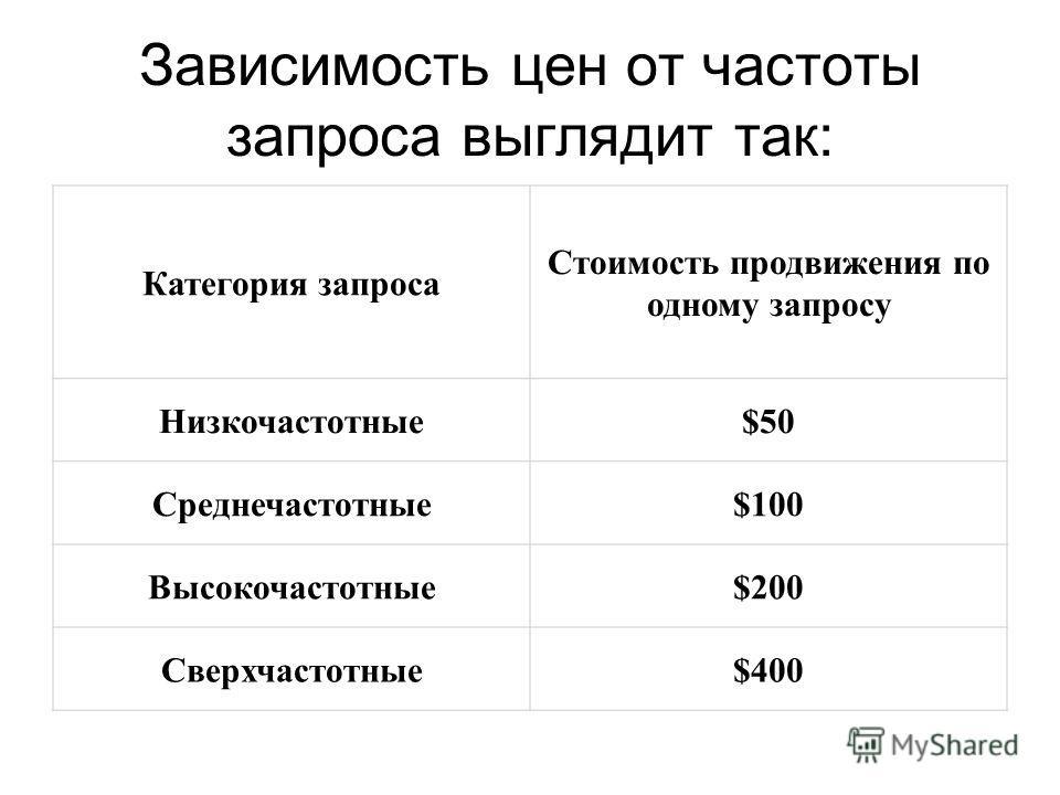 Зависимость цен от частоты запроса выглядит так: Категория запроса Стоимость продвижения по одному запросу Низкочастотные$50 Среднечастотные$100 Высокочастотные$200 Сверхчастотные$400