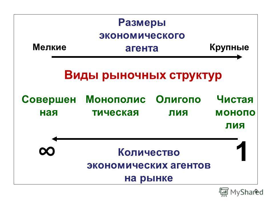 9 Размеры экономического агента Мелкие Крупные Количество экономических агентов на рынке 1 Виды рыночных структур Монополис тическая Олигопо лия Чистая монопо лия Совершен ная