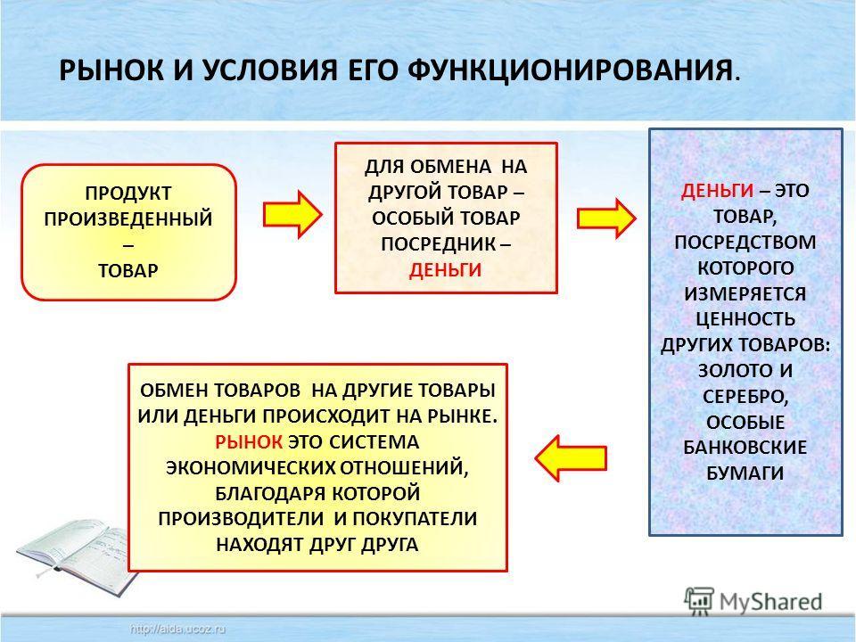 ПОВТОРИМ evg3097@mail.ru ЭКОНОМИЧЕСКАЯ СИСТЕМА НА ОСНОВЕ НАТУРАЛЬНОГО ХОЗЯЙСТВА ТРАДИЦИОННАЯ. ЭКОНОМ. СИСТЕМА. ОСНОВАННАЯ НА ПЛАНЕ КОМАНДНАЯ. ЭКОНОМ. СИСТЕМА НА ОСНОВЕ КОНКУРЕНЦИИ РЫНОЧНАЯ СВОЙСТВА СОБСТВЕННОСТИ. ВЛАДЕНИЕ, ИСПОЛЬЗОВАНИЕ, РАСПОРЯЖЕНИЕ