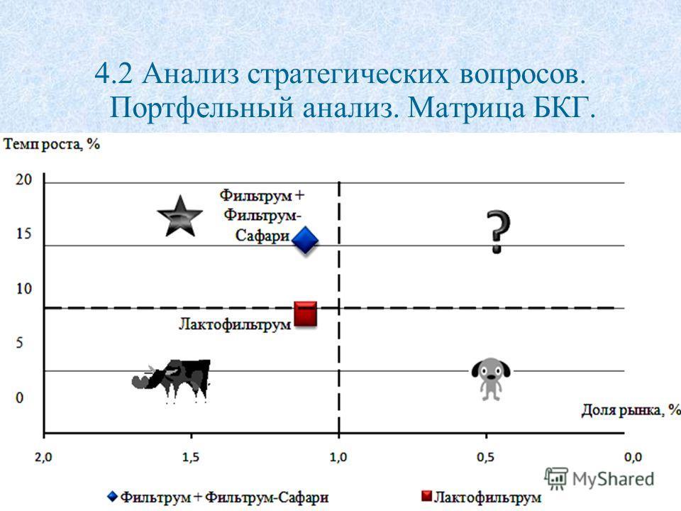 4.2 Анализ стратегических вопросов. Портфельный анализ. Матрица БКГ.