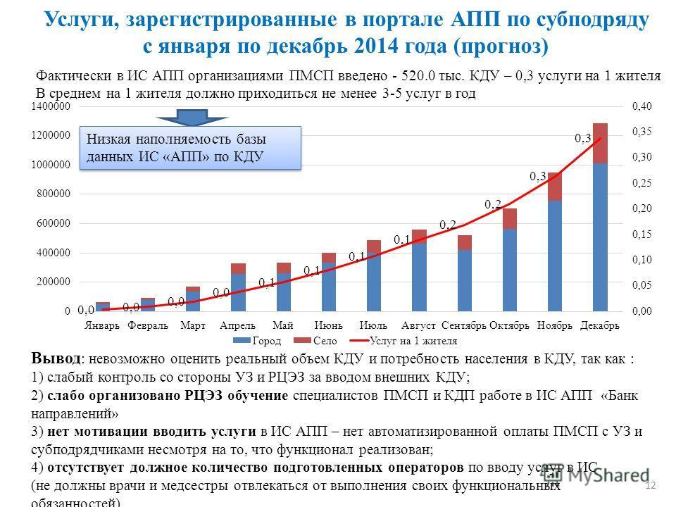 Услуги, зарегистрированные в портале АПП по субподряду с января по декабрь 2014 года (прогноз) Фактически в ИС АПП организациями ПМСП введено - 520.0 тыс. КДУ – 0,3 услуги на 1 жителя В среднем на 1 жителя должно приходиться не менее 3-5 услуг в год
