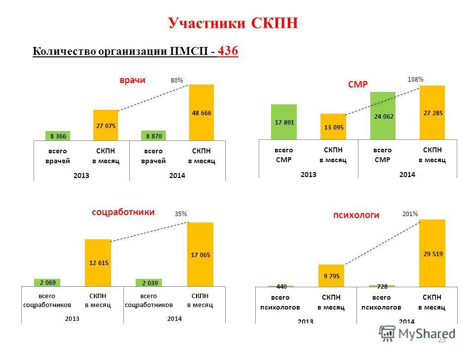 23 Участники СКПН Количество организации ПМСП - 436 108% 35%201%