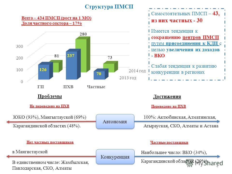 Структура ПМСП Всего – 434 ПМСП (рост на 1 МО) Доля частного сектора – 17% Автономия Конкуренция Проблемы Достижения ЮКО (93%), Мангыстауской (69%) Карагандинской областях (48%). в Мангистауской В единственном числе: Жамбылская, Павлодарская, СКО, Ал