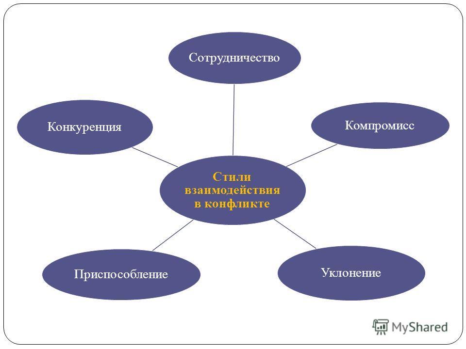 Стили взаимодействия в конфликте Сотрудничество Компромисс Уклонение Приспособление Конкуренция