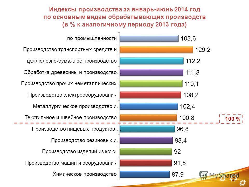 Индексы производства за январь-июнь 2014 год по основным видам обрабатывающих производств (в % к аналогичному периоду 2013 года) 2 100 %