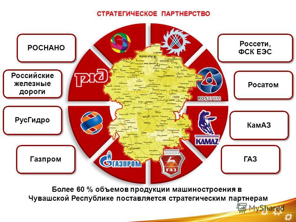 СТРАТЕГИЧЕСКОЕ ПАРТНЕРСТВО Более 60 % объемов продукции машиностроения в Чувашской Республике поставляется стратегическим партнерам Российские железные дороги РОСНАНО Рус Гидро Газпром КамАЗ Россети, ФСК ЕЭС Россети, ФСК ЕЭС Росатом ГАЗ