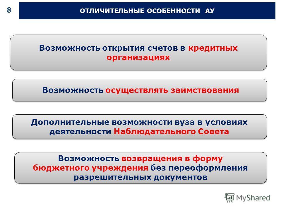 Дополнительные возможности вуза в условиях деятельности Наблюдательного Совета Дополнительные возможности вуза в условиях деятельности Наблюдательного Совета Возможность открытия счетов в кредитных организациях Возможность осуществлять заимствования