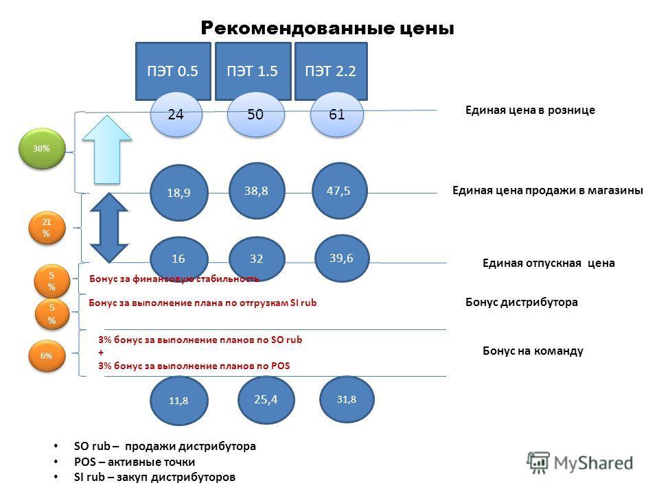 Единая отпускная цена Единая цена продажи в магазины ПЭТ 1.5ПЭТ 0.5 ПЭТ 2.2 6% 24 50 61 Единая цена в рознице 30% 38,8 18,9 47,5 32 16 39,6 25,4 11,8 31,8 5%5% 5%5% 5%5% 5%5% Бонус за финансовую стабильность 3% бонус за выполнение планов по SO rub +